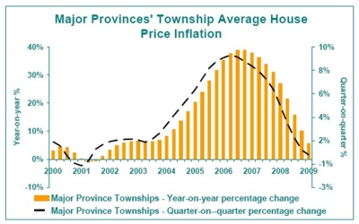 Graph - Major Provinces' Township Average House Price Inflation