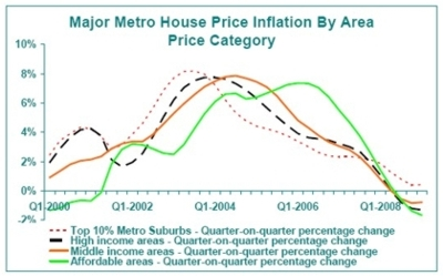 Graph - Major Metro House Price Inflation By Area Price Category