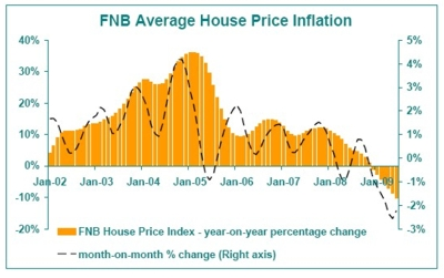 Graph - FNB Average House Price Inflation