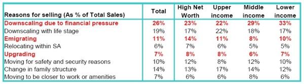 FNB Property Barometer