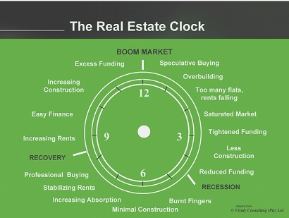 real estate clock
