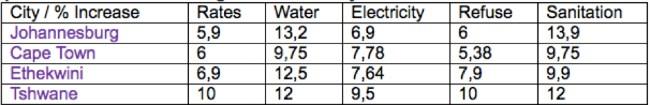 Municipal rates per city