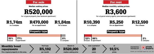 Property statistics for Arcadia