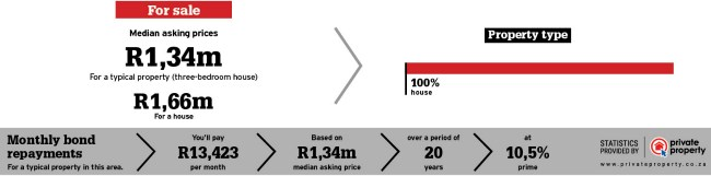 Property Statistics