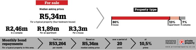 Durban property statistics