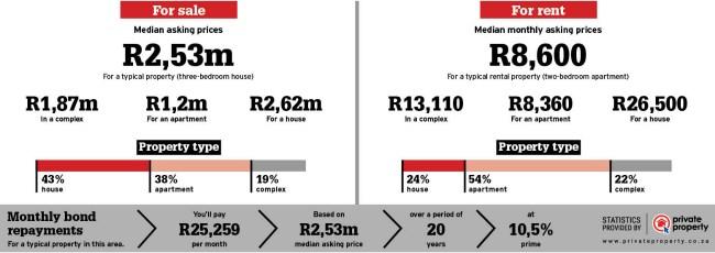 Fourways property statistics