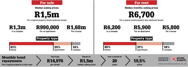 Property sales statistics of Scottburgh