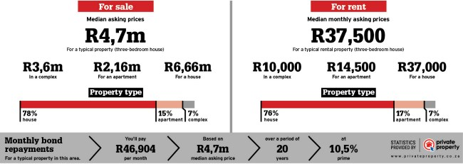 Property sales statistics for Hout Bay