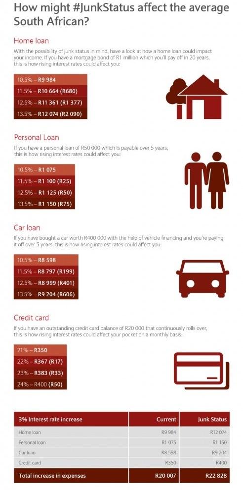 #junkStatus infographic