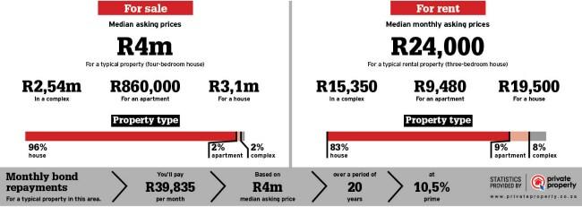 area info property statistics of Irene