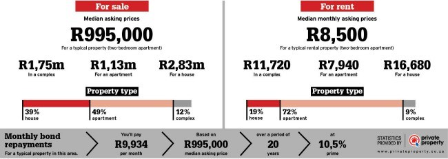 Property statistics for Morningside, Durban