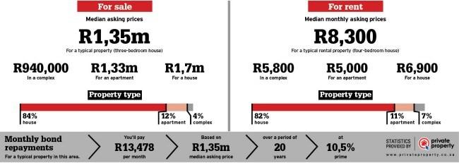 Property statistics for Port Elizabeth area