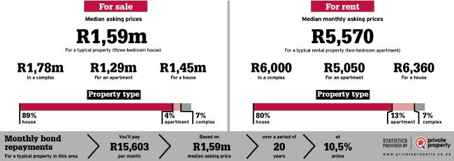 property area statistics