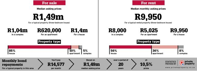 Property area stats info