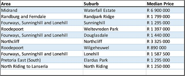 Most popular suburbs in Gauteng