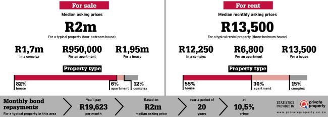 property statistics and area info for westville