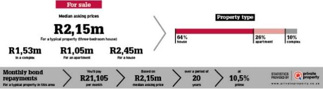 property area info statistics