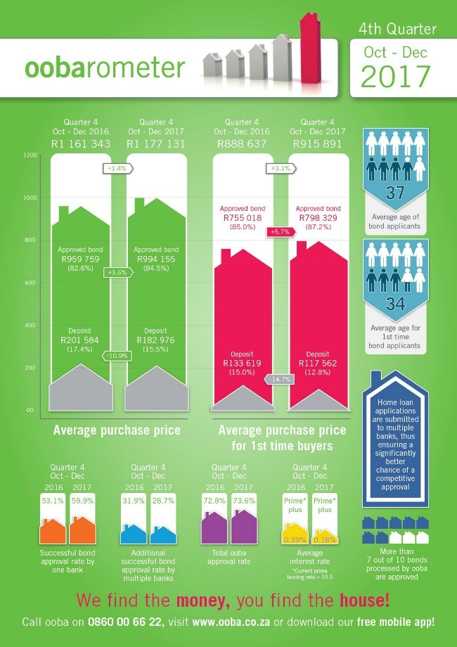 ooba statistics infographic