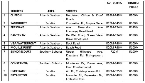 property area statistics best addresses in South Africa
