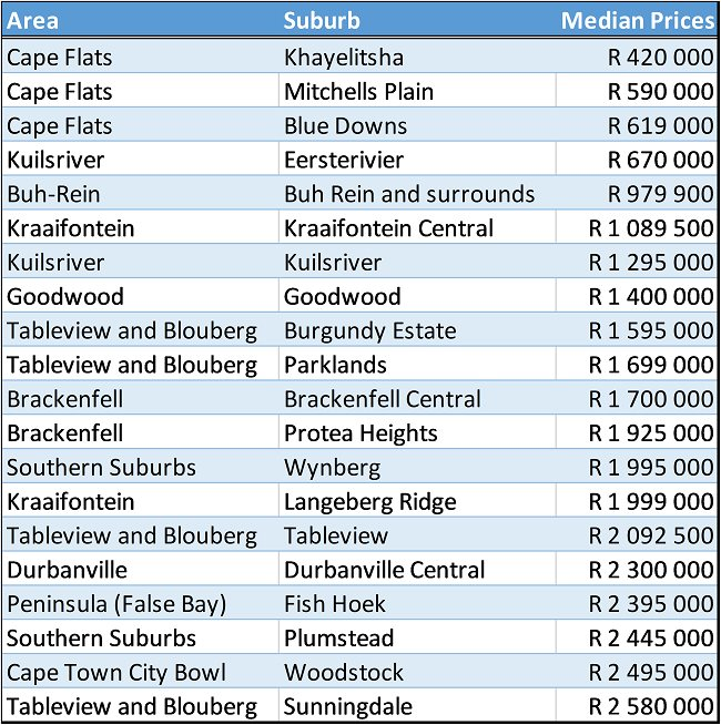 affordable Cape Town Property
