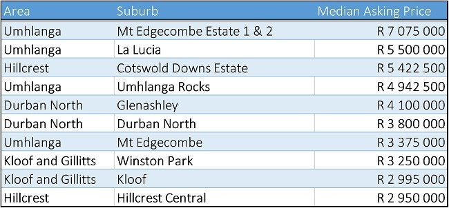 The most expensive suburbs In Durban | Private Property